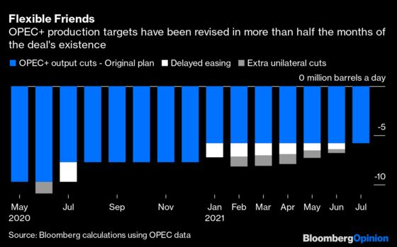 OPEC+ Flexibility Needs to Cut Both Ways
