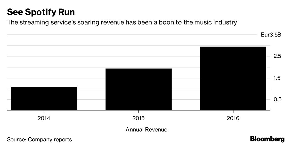 Spotify Tempts Investors With Report of 70 Million