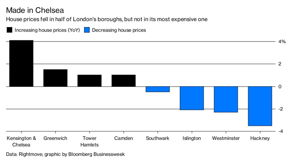 Defying London's House-Price Decline - Bloomberg