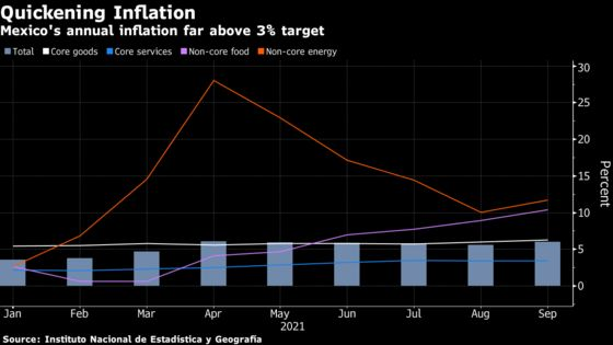 Mexico's Inflation Hits 6%, Fueling Rate-Hike Pressure