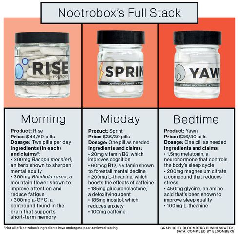 Nootroo Vs Nootrobox Best 5 Supplements
