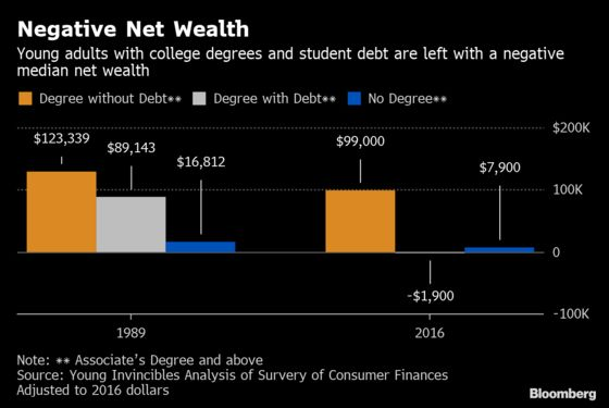 Student Loans Prevent Nearly 20% of Millennials From Buying a Home
