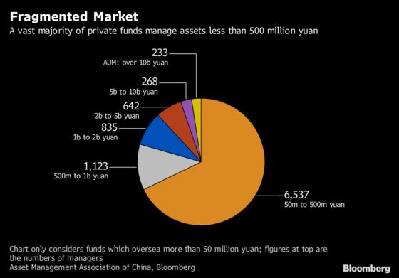 China's $1.9 Trillion Private Funds Industry Braces for Pain