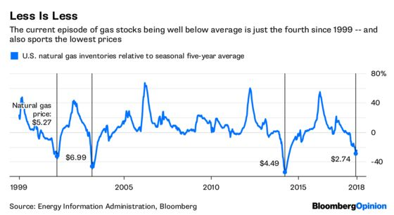 The Gas Market Is in Serious But Stable Condition