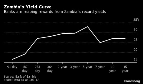 Zambia Banks Reap Record Profits From Government Debt