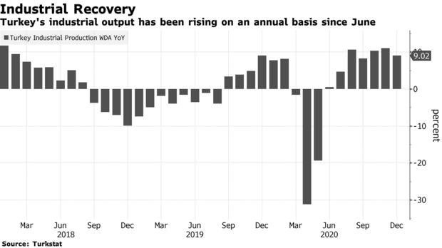 Turkey's industrial output has been rising on an annual basis since June