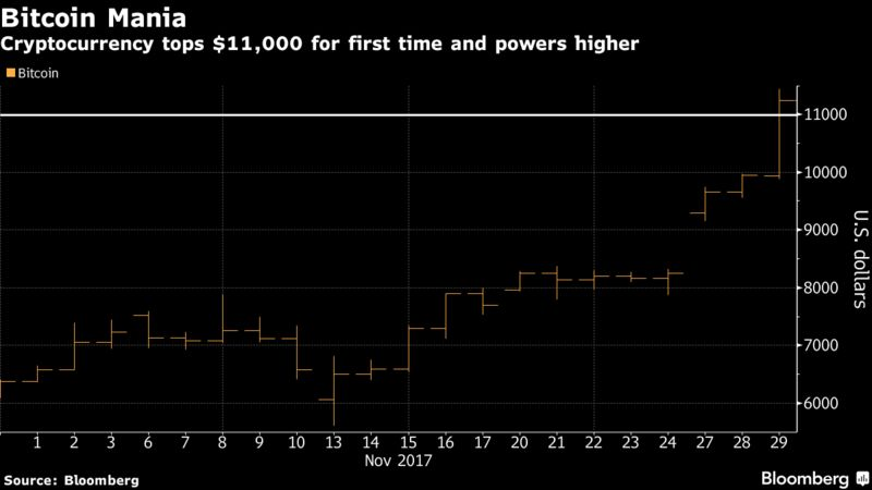 Bitcoin Surges Past $11,000 as Bubble Warnings Can't Cool Market – Trending Stuff