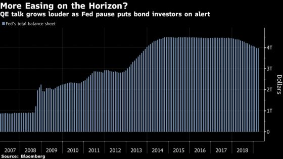 Bond Investors Are Daring to Whisper About a Return to Fed QE