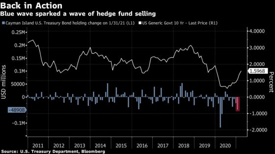 Hedge Funds Kicked Off 2021 With $49 Billion Sale of Treasuries