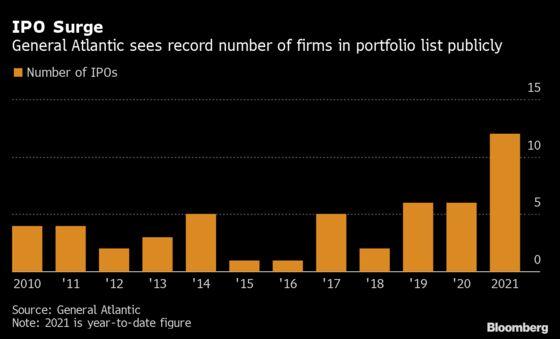 Hot Public Markets Push General Atlantic IPO Total to Record