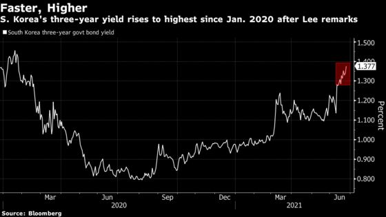 Korea Set to Lead Asia's Rate-Hike Cycle as Lee Flags 2021 Move