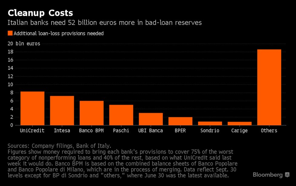 Italy Bank Rescue Won't Fill $54 Billion Hole on Their Books