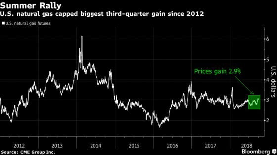 After Another Quarter of Losses, Is Worst Over for Commodities?