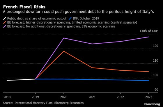 French Virus Debt Could Create Another Italy