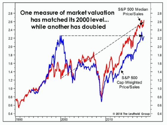 One Sales Gauge Shows U.S. Stocks Twice as Expensive as in 2000
