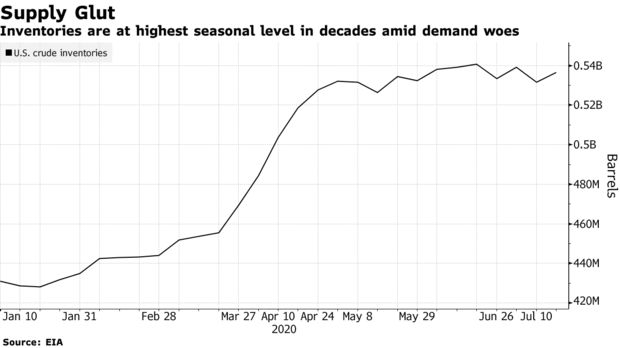 Inventories are at highestseasonallevelin decades amid demand woes