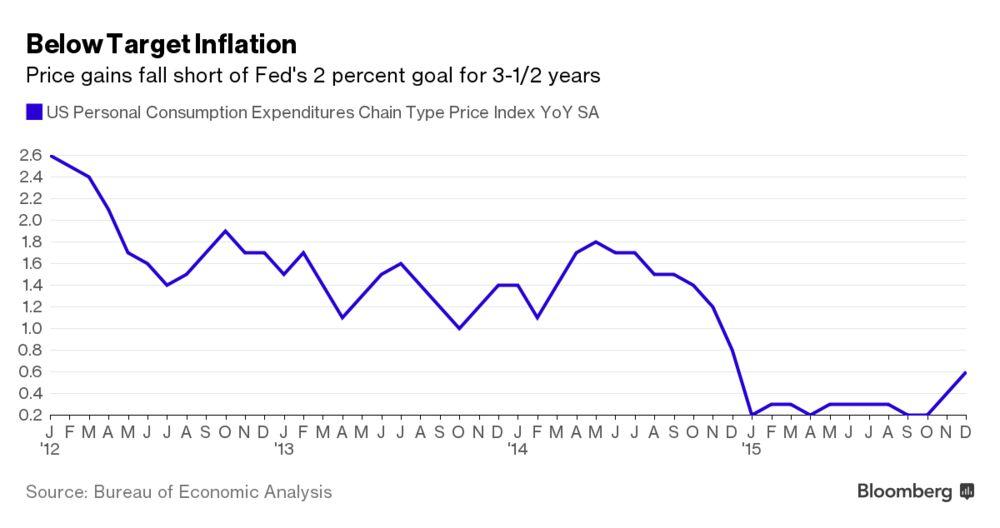 'Deflationary Bias' May Afflict U.S. Economy, Fed Paper Says