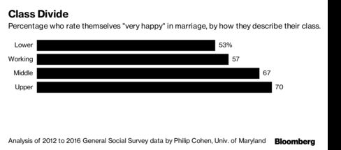 Analysis of 2012 to 2016 General Social Survey data by Philip Cohen, Univ. of Maryland
