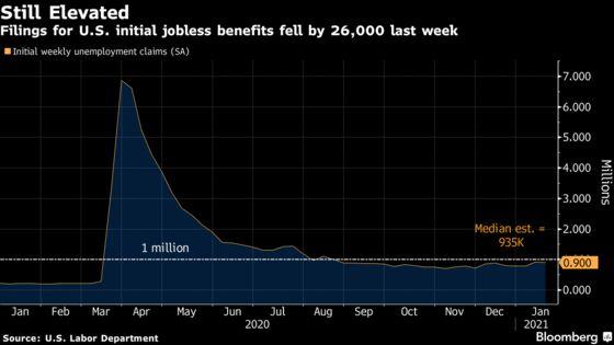 U.S. Jobless Claims Fall Slightly, Though Remain Near 1 Million