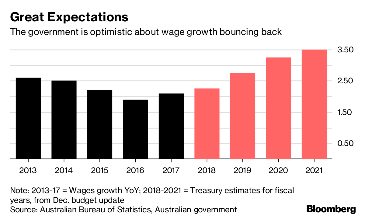 What to Watch in Australias Vote-Chasing Budget