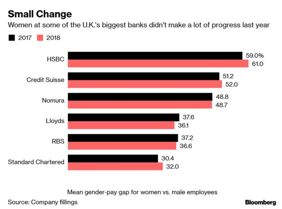U.K. Financial Firms Say Gender Pay Gaps Aren't Getting Smaller