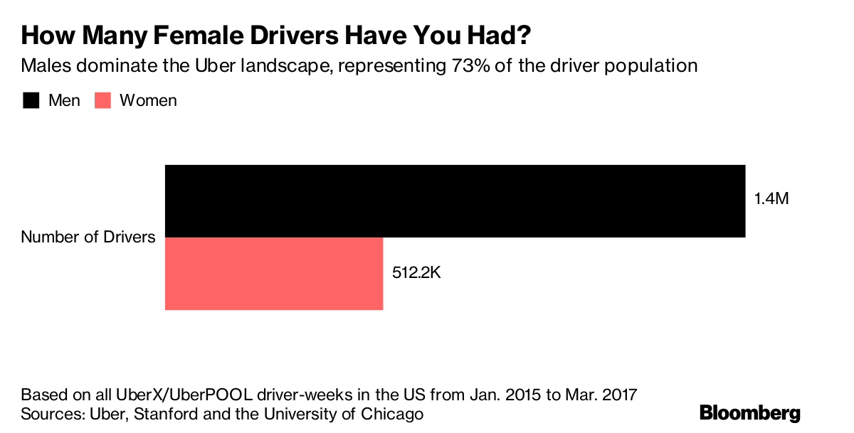 Uber's Pay Formula for Drivers Favors Speed, Which Benefits
