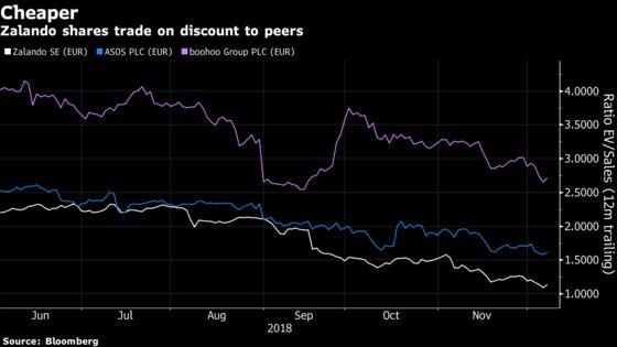 Zalando May Become a Target ofAmazon or Alibaba