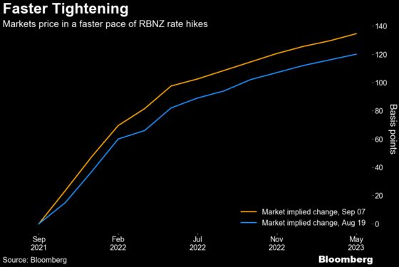 New Zealand's Yield Rises to Two-Year High Amid Rate-Hike Bets