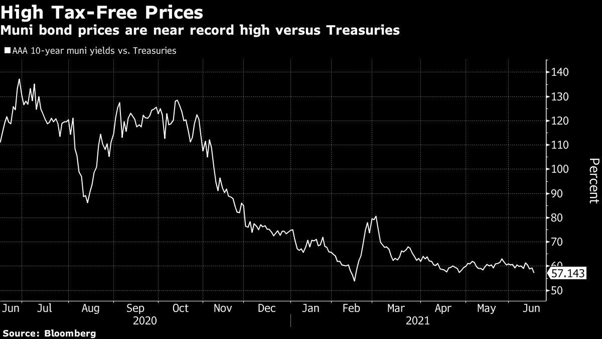 Muni Market Worries Build America Bonds Redux Could Prove Costly