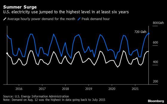 Searing Heat Sends U.S. Power Demand to a Six-Year High