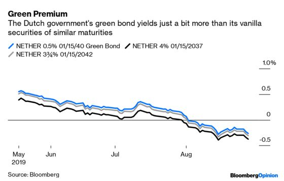 How About a Mash Up of Green Bonds and Century Bonds?