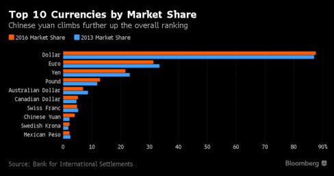 Chinese yuan is most actively traded emerging market currency