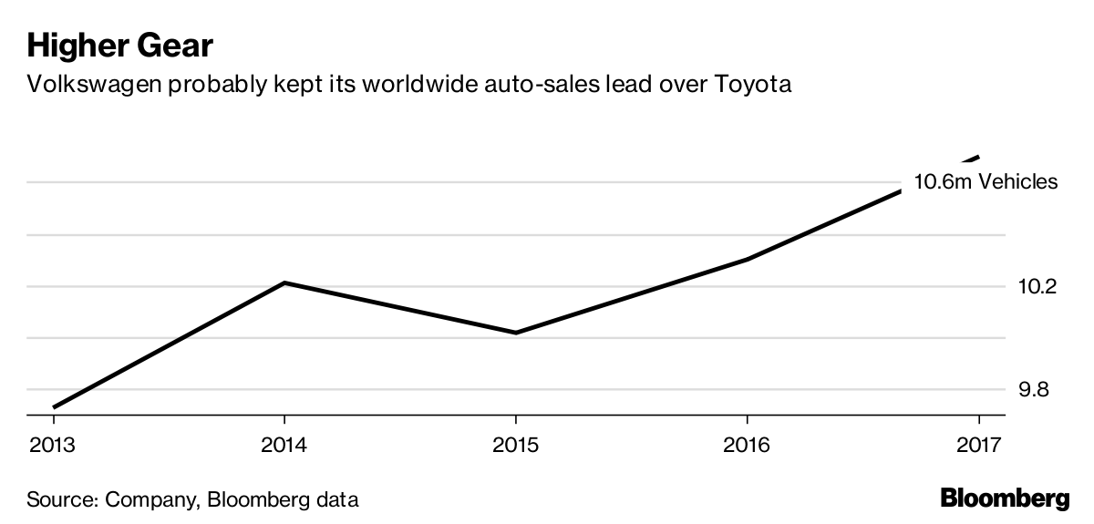worldwide to releases volkswagen million news first group customers delivers sales vehicles months vw