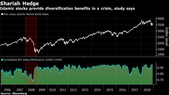 Find Shelter From Financial Crisis in Shariah Stocks, Study Says