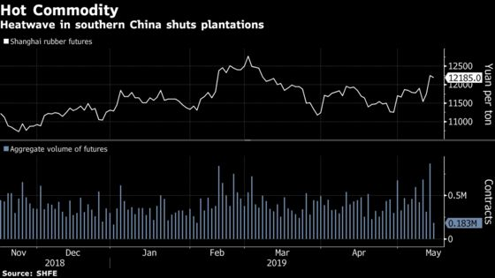 Searing Heat in ChinaIs Causing Havoc for Rubber Makers