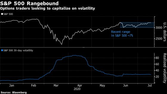 Options Traders Bet on Tighter Trading Ranges as Earnings Loom