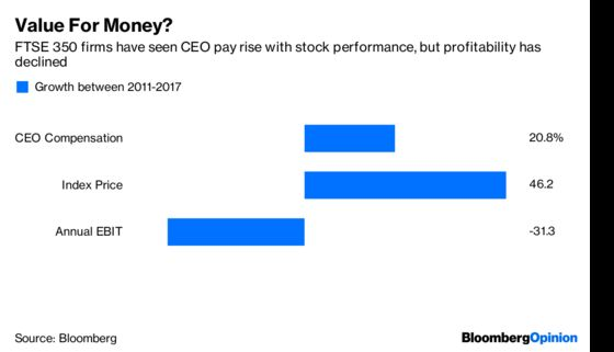 The CEO Gravy Train Crashes Into the Buffers