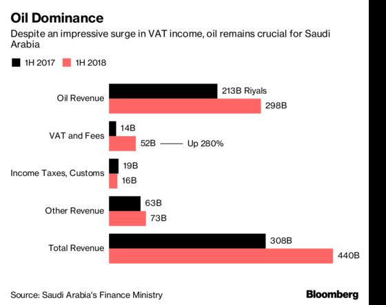 Saudi Tesla Investment Is a Bet on Future But Oil Remains King