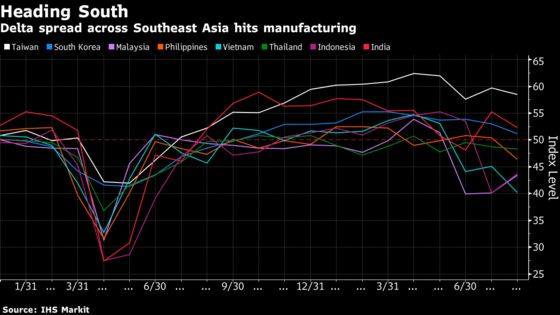 Delta's Rapid Spread Weighs on Asia's Factories as PMIs Drop