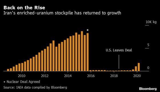 Iran's Uranium Stockpile Swelled During Virus Pandemic Lockdown