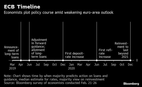 ECB Seen Taking Time to Assess Outlook Before Issuing New Loans