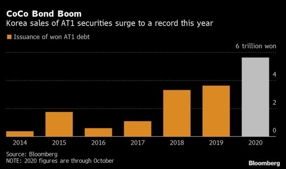 Low Rates Push CoCo Bond Sales by Korean Banks to a Record