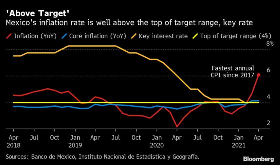 Central Banker Sees Mexico's Monetary Easing Cycle as Over