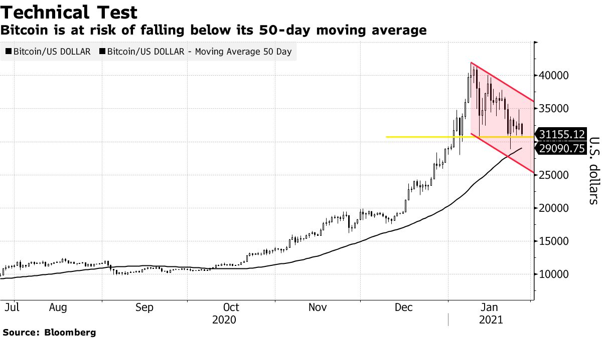 Bitcoin is at risk of falling below its 50-day moving average