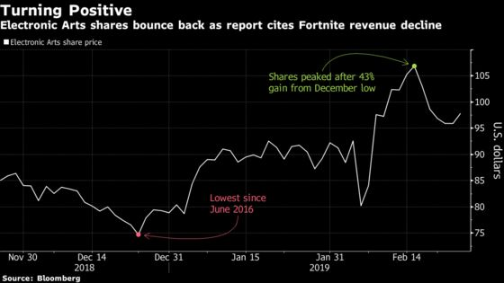 Fortnite Fever Shows Signs of Cooling, Giving a Boost to EA