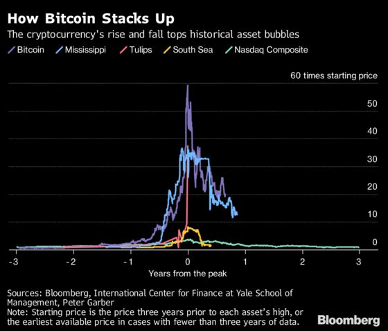 How Bitcoin's Crash Compares to History's Biggest Bubbles