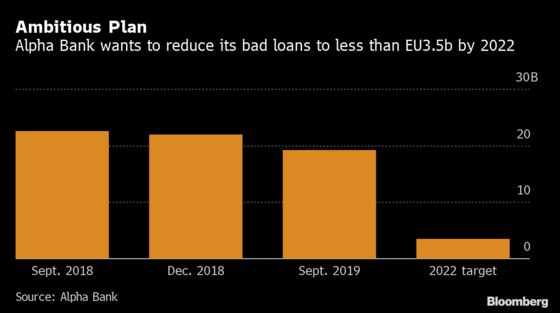Greece's Alpha Bank Launches Process to Slash Its Bad Loan Pile