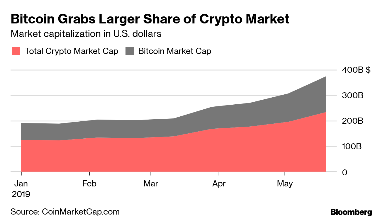 Bitcoin Market Cap >> Bitcoin Adds Market Share As Crypto Prices Recover Bloomberg