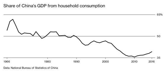 China's Exports Are Homeward Bound