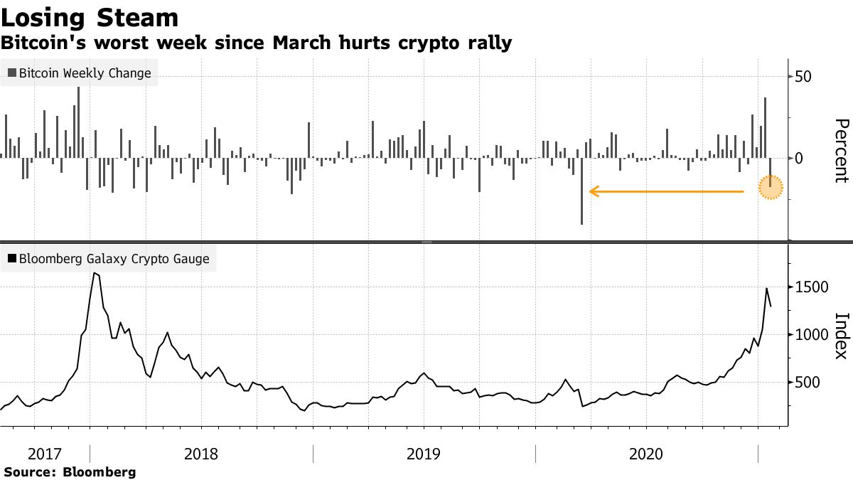 Bitcoin's worst week since March hurts crypto rally